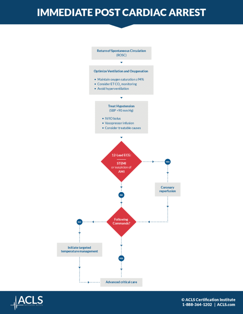 Post-cardiac arrest algorithm and guidelines for medical responders | ACLS